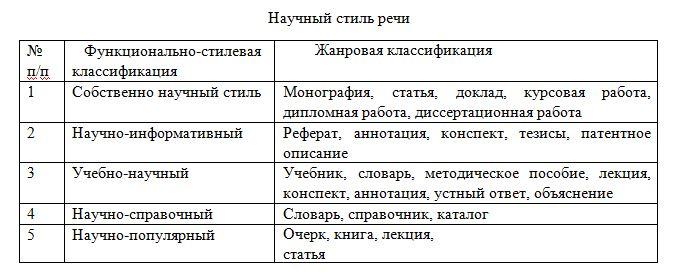 таблица_русский_язык_1_семестр