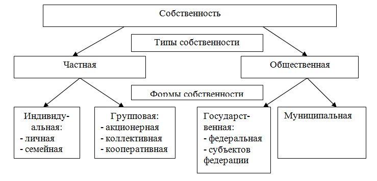 Государственночастное партнерство теория и практика
